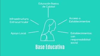 Bases educacion